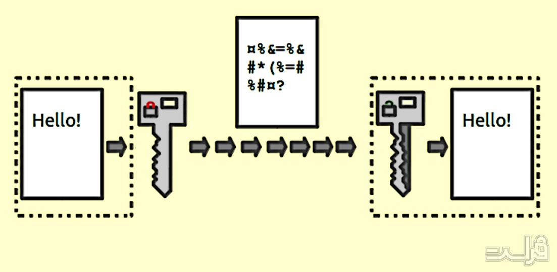 رمزگذاری اطلاعات