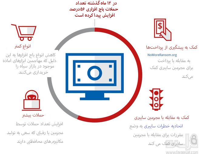 تهدیدات سایبری در سال 2018