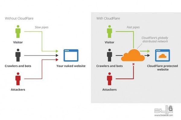 امنیت بیشتر کاربران با DNS امن Cloudflare