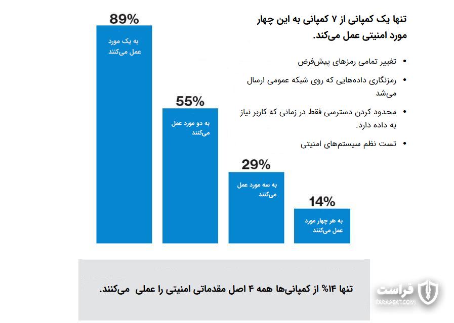 89 درصد از کمپانیها تنها روی یک سیاست و اصل امنیتی تمرکز دارند تا شبکه تلفن همراه را امن نگه دارند