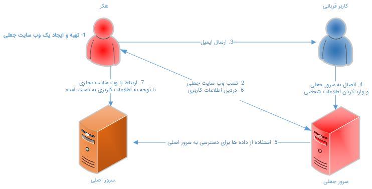 حملات اسمیشینگ اسمیشینگ اسمیشینگ چیست و چگونه میتوان با آن مقابله کرد 888SMISHING DIAGRAM ARTICLE