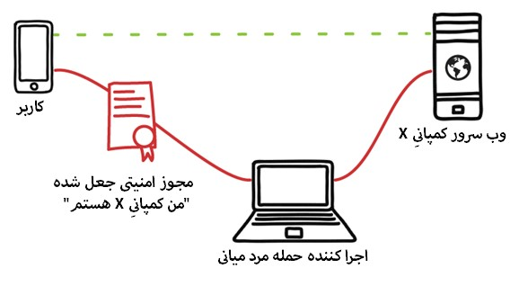 تهدید امنیتی دستگاه های سیار