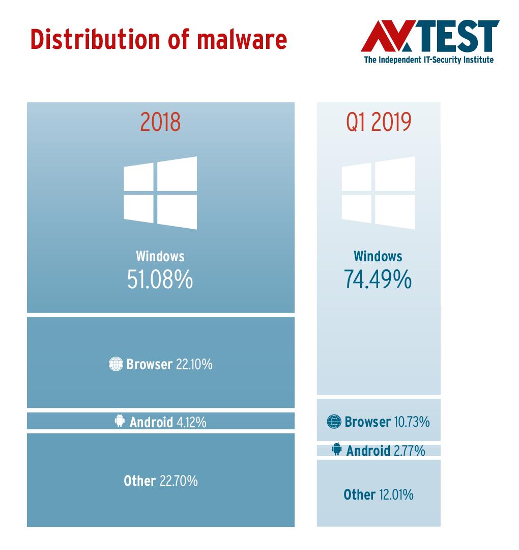 گزارش AV-TEST