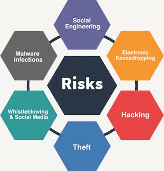 مخاطرات امنیتی