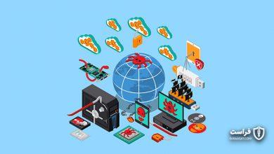 Photo of گزارش وضعیت امنیت سایبری سال ۲۰۱۹