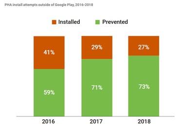 پیشرفت مداوم Play Protect در سه سال گذشته
