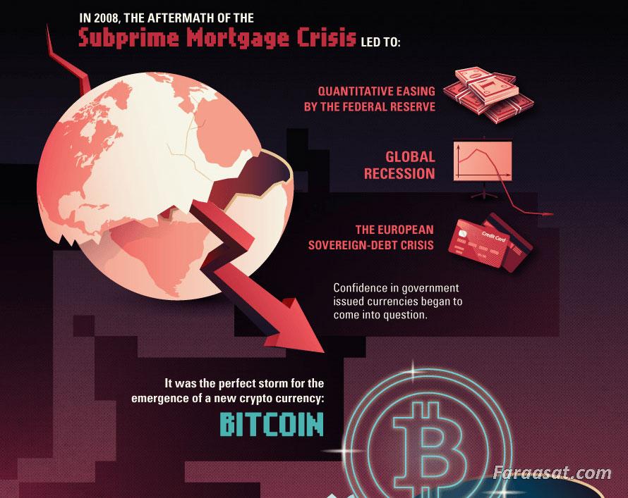 ارزهای دیجیتال ، بیت کوین (bitcoin)