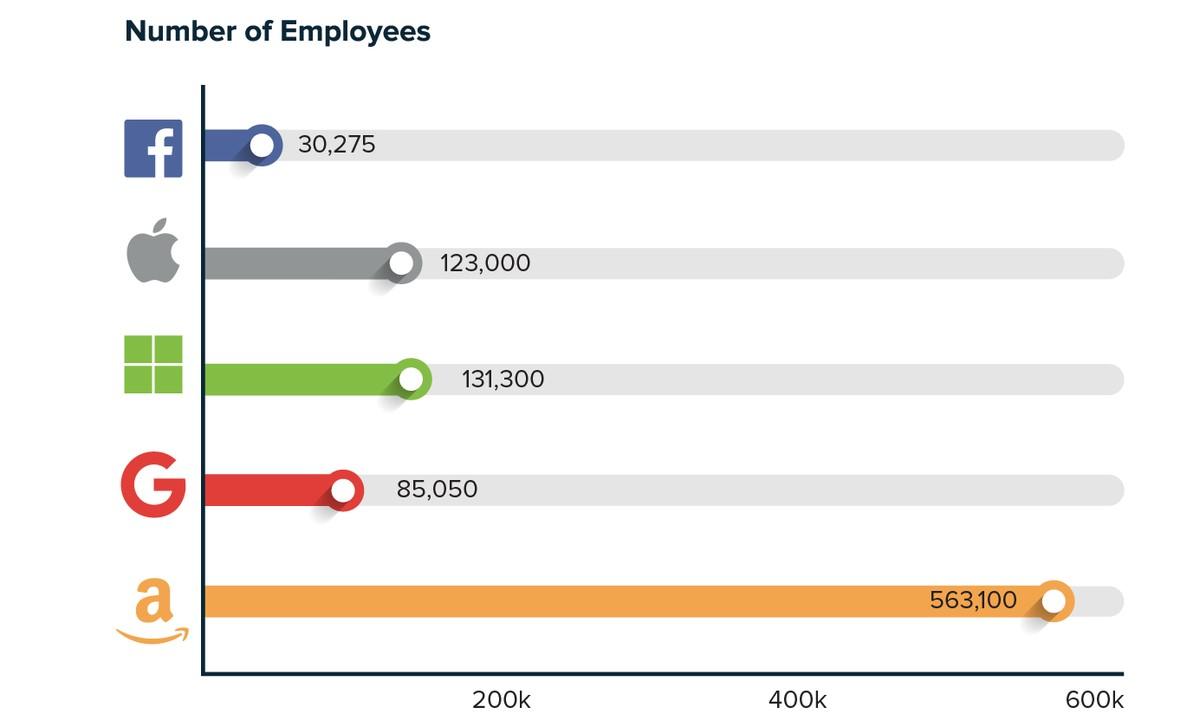 تعداد کارکنان غولهای فناوری