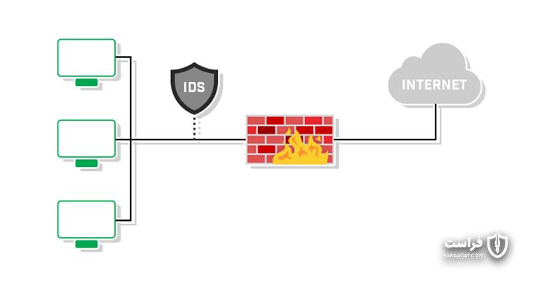 تصویر از ساخت سریعترین ابزار کد منبع باز تشخیص نفوذ جهان