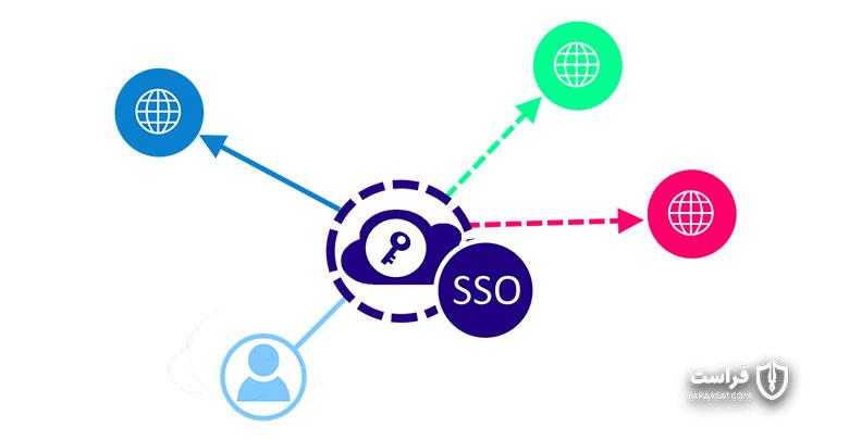SAML چیست؟