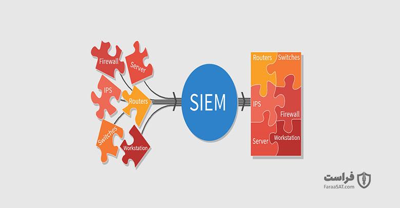 SIEM چیست و چگونه کار میکند؟